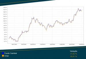 gráfico comparativo dólar x fundo cambial