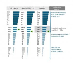 classificacao risco grau de investimento