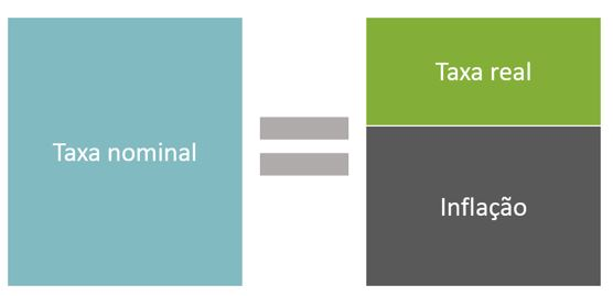 o que é taxa nominal e taxa real de juros