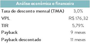 Como fazer análise de viabilidade econômica e financeira