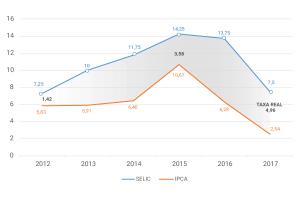 Gráfico SELIC x IPCA