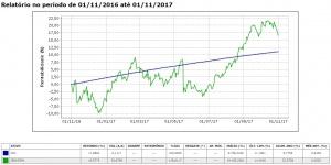 Volatilidade - CDI x Ibovespa
