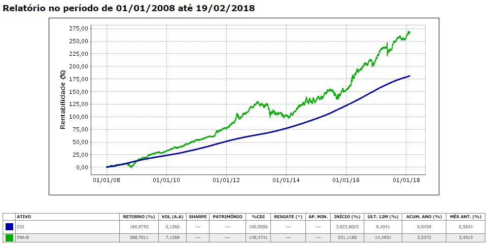 Gráfico IMA-B x CDI