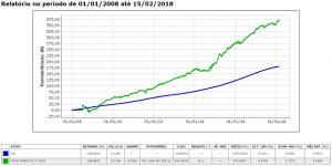 Gráfico Verde x CDI