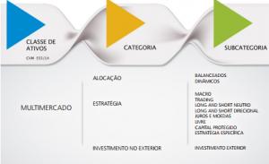 categorias fundos multimercado