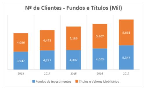 crescimento investidores