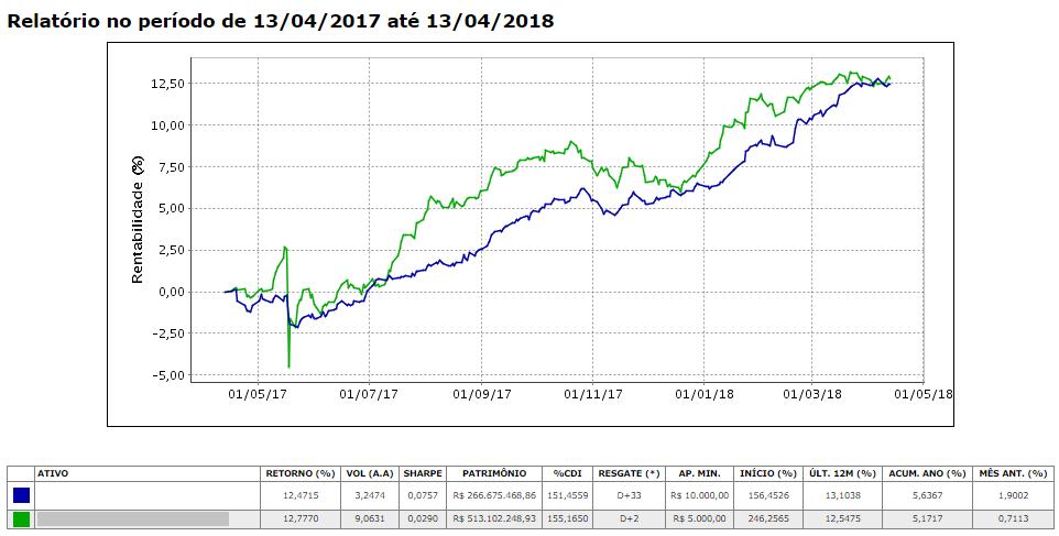 grafico analise quantitativa