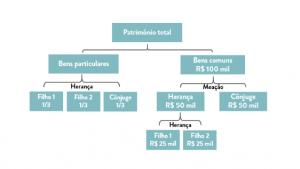 Esquema ilustrativo do exemplo na divisão de bens no caso de morte de um dos cônjuges - comunhão parcial de bens