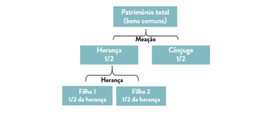 Esquema ilustrativo do exemplo na divisão de bens no caso de morte de um dos cônjuges - comunhão universal de bens