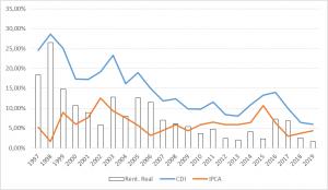 Gráfico CDI x IPCA x retorno real