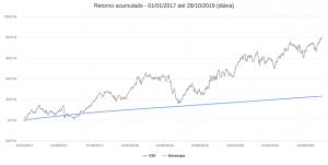 Gráfico Ibovespa x CDI