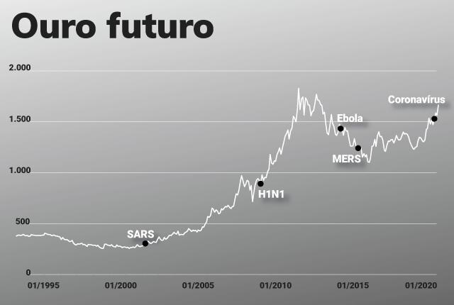 Gráfico - Impacto das epidemias no Ouro futuro