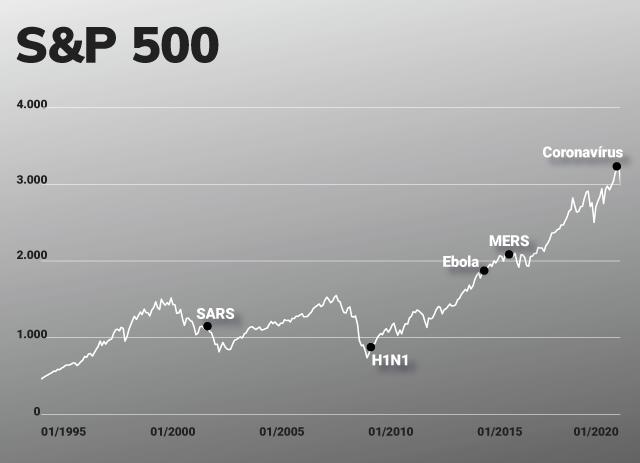 Gráfico - Impacto das epidemias no S&P500