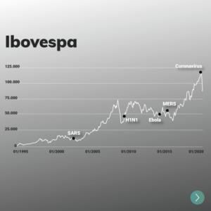 Gráfico - Impacto de epidemias no Ibovespa