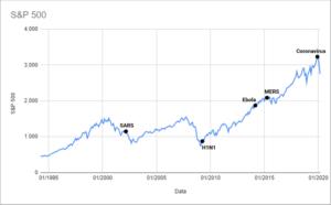Gráfico S&P 500 x epidemias mundiais