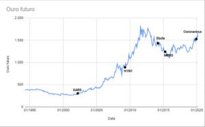 Gráfico ouro futuro x epidemias mundiais