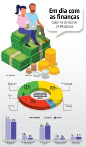 Infográfico pesquisa hoje em dia