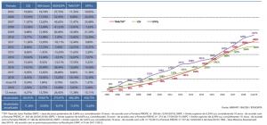 Rentabilidade média dos fundos de pensão