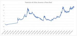 Trajetória do dólar durante o Plano Real