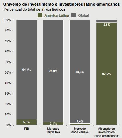Universo de investidores latino americanos