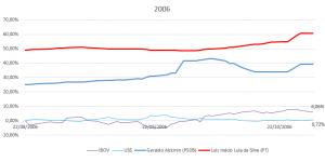 eleiçoes 2006 impacto dolar e ibovespa