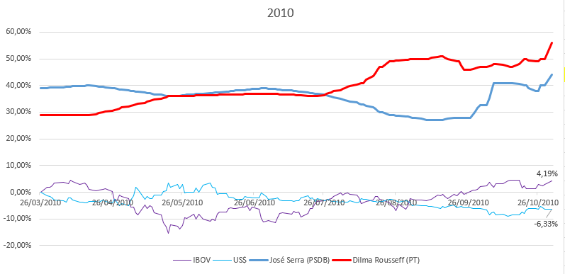 eleiçoes 2010 impacto dolar e ibovespa