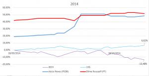 eleiçoes 2014 impacto dolar e ibovespa