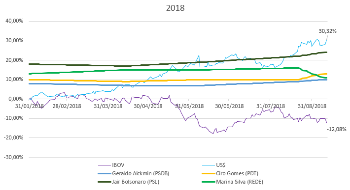eleiçoes 2018 impacto dolar e ibovespa