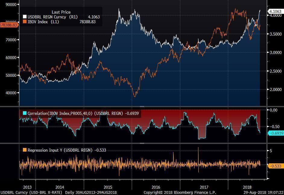 gráfico IBOV x USD