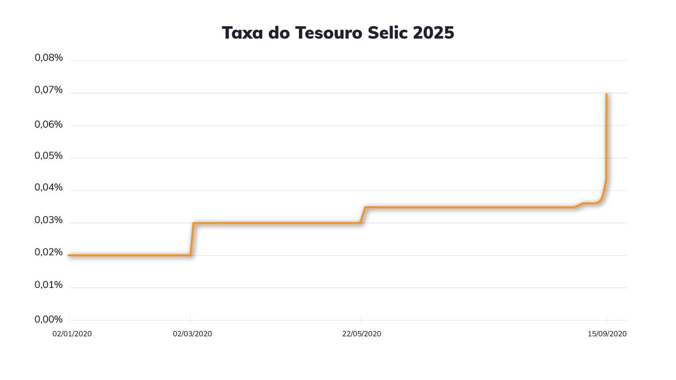 Tesouro Selic - Gráfico com a taxa 2025