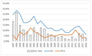 Gráfico CDI x IPCA x rentabilidade real