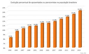 grafico evolução percentual de aposentados