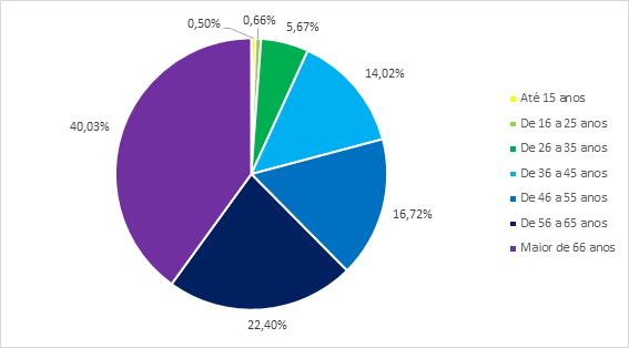 Gráfico: faixa etária dos investidores na bolsa