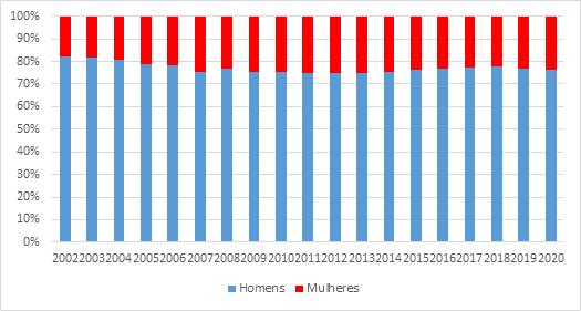 Gráfico: sexo dos investidores na bolsa ano a ano