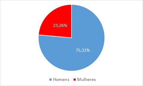 Gráfico: sexo dos investidores na bolsa